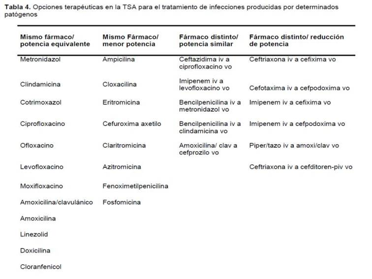 antibioterapia secuencial_Macho14