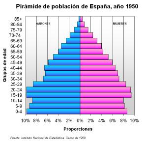 Pirámide_de_población_de_España_(1950)